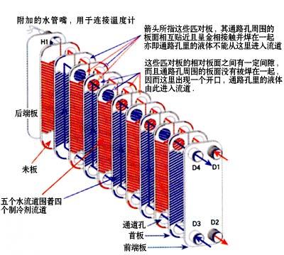 供应冷却系统工程及板式换热器