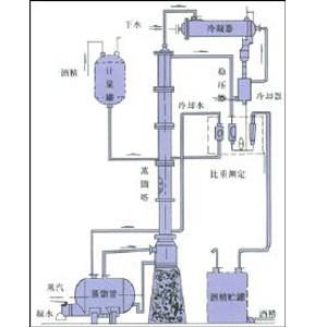 甲醇、酒精回收塔