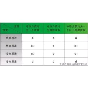 板式换热器接管方位表